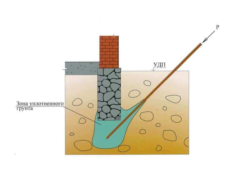 Усиление грунтов основания методом нагнетания цементного раствора под подошву фундаментов